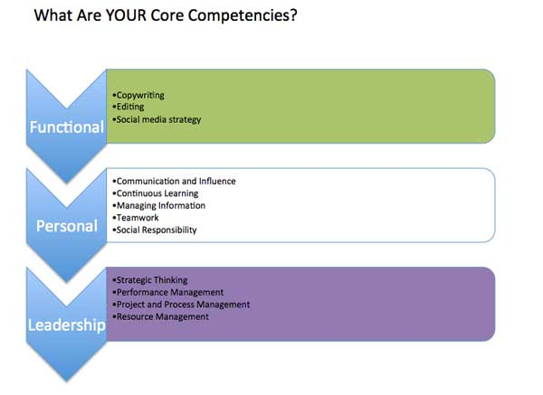 how to identify and assess your core competencies